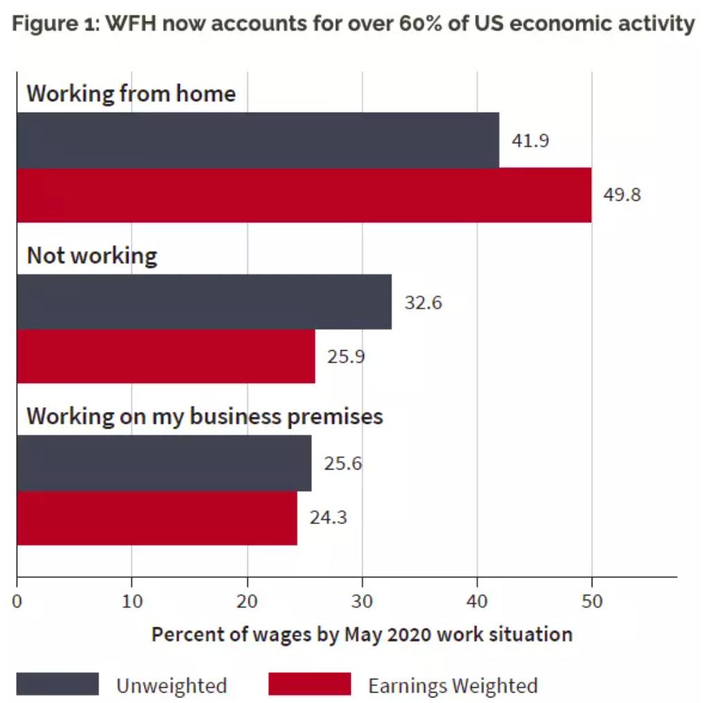 El trabajo a domicilio en los EE.UU. ahora representa dos tercios de su actividad económica.